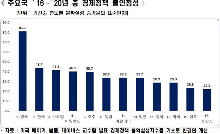 """한경연 """"韓 경제정책 불안정성, 브라질·아일랜드보다 높다"""""""