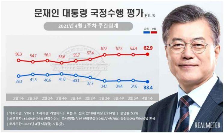 文 대통령 지지율 33.4%…집권 후 최저치[리얼미터]