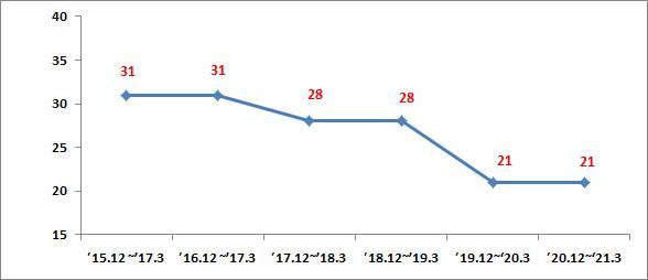시기별 부산 대기질 미세먼지 농도 그래프.