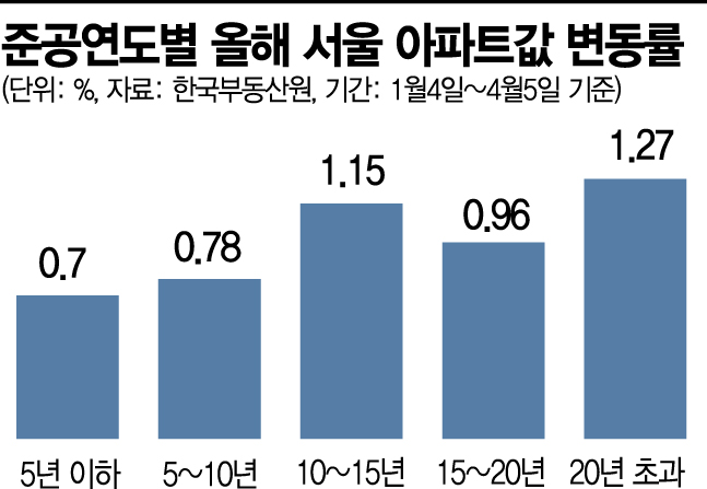 서울 노후 아파트값, 신축보다 2배 올랐다
