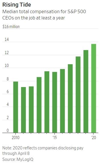 코로나19 불황에도 지난해 美 대기업 CEO 보수는 늘어