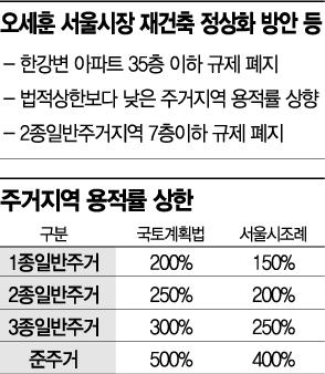 """서울 집값 '꿈틀'하자…금융위, """"청년대출 얼마나 풀까""""(종합)"""