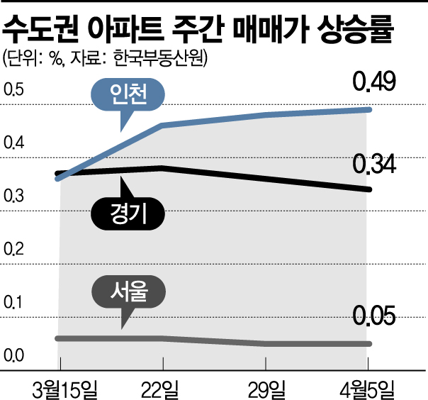 경기·인천 아파트값 상승률 서울의 5배