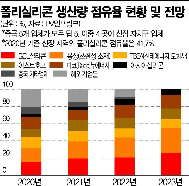 """""""강제노역 논란 中신장서 세계 폴리실리콘 절반 공급""""…태양광 어쩌나"""