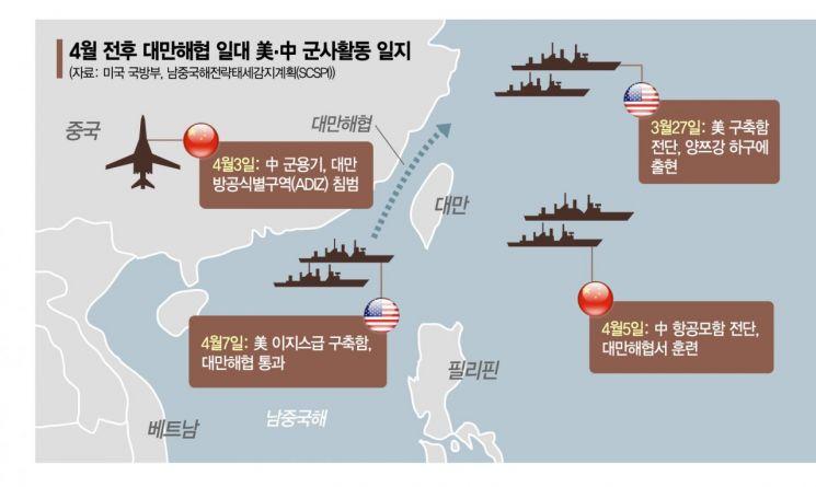 [글로벌포커스] 美·中 함대 추격전, 전운 감도는 대만해협...G2 일촉즉발 대치