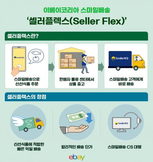 이베이코리아의 스마일배송이 업계 최초 셀러플렉스를 론칭하며 신선식품 배송을 강화한다.