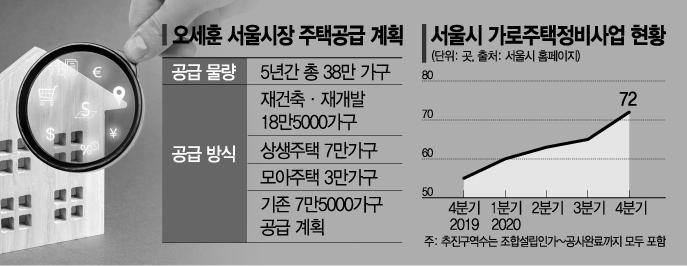 오세훈 서울시장 첫 주택 현장은 재건축 아닌 '가로주택'