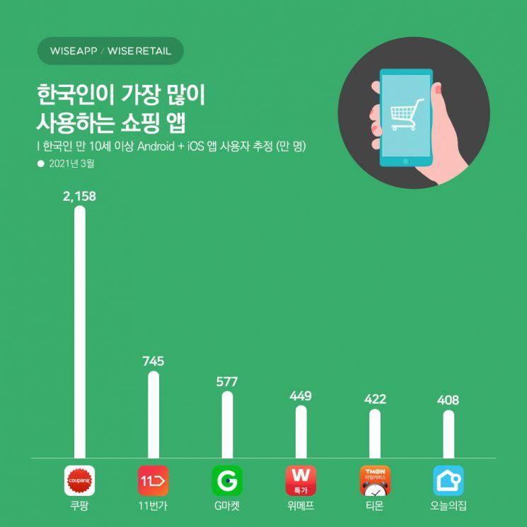 한국인이 가장 많이 사용하는 쇼핑앱은 올해도 '쿠팡'