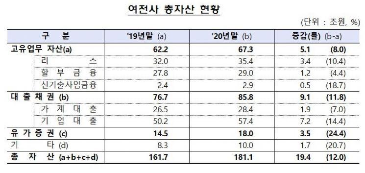 여전사 작년 순익 2조5639억원…전년比 25% ↑