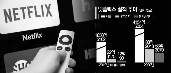 '세금·고용회피' 넷플릭스…작년 韓서 4000억 벌어갔다