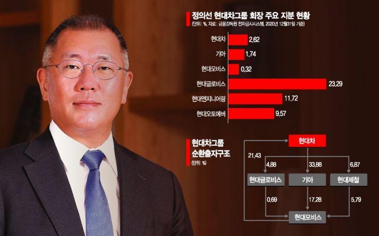 현엔 상장으로 '실탄' 확보… 정의선 지배구조 개편 속도