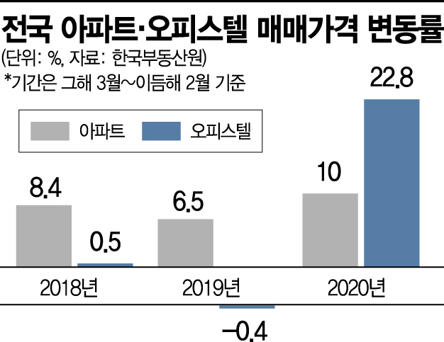 규제 '풍선효과' 오피스텔 인기몰이…가격상승률 아파보다 2배 높아