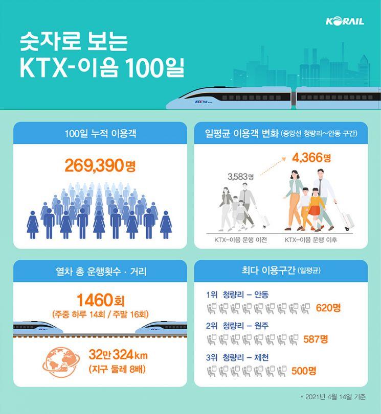 한국철도 제공
