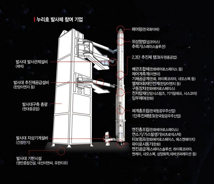 [과학을 읽다] 한국판 스페이스X…민간 주도 우주시대 열린다