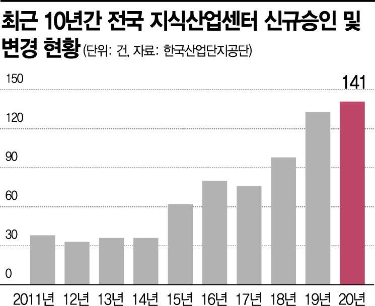 新투자처로 지식산업센터 급부상… 지난해 승인건수 '역대 최다'