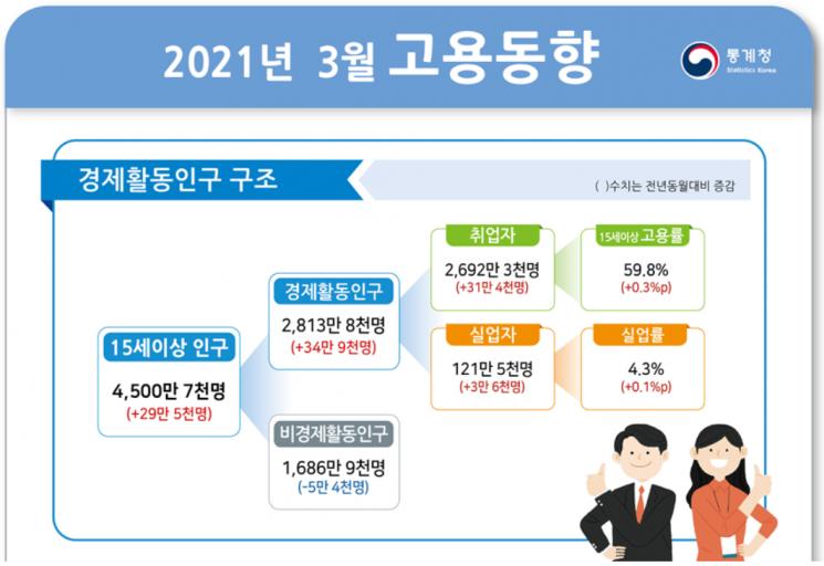 3月 취업자 수 31.4만명↑…13개월 만에 반등(상보)