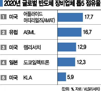 장비로 확산된 미중 반도체 패권 전쟁…제재 수위 눈치보는 韓
