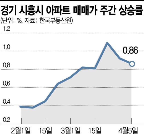 '신도시 후광효과' 시흥 신고가 행진… 한 달 만에 2억 '껑충'