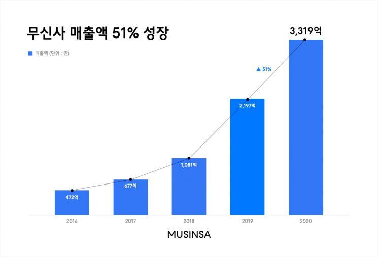 무신사, 작년 매출 3319억원···전년 대비 51% 성장