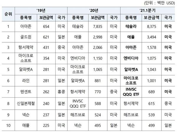 서학개미 사랑은 역시 테슬라…1분기 해외주식 결제액 144조 '신기록'