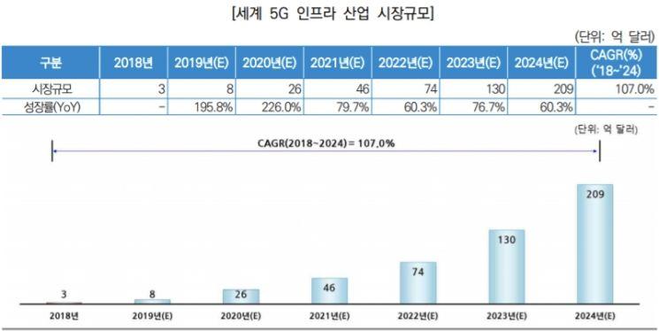 세계 5G인프라 시장 규모 [사진=한국신용정보원]