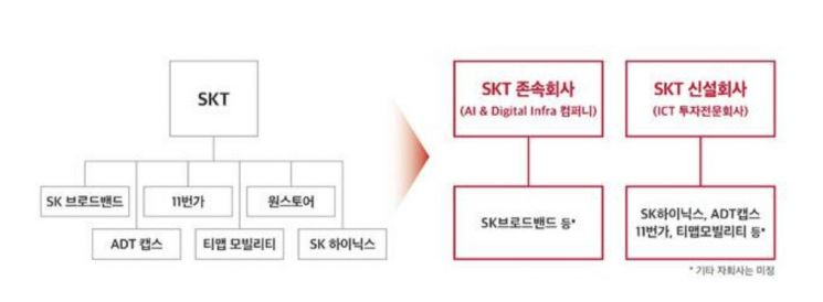 '인적분할' SKT, 분할비율 6대 4 검토…100명 규모 투자회사 연내 출범