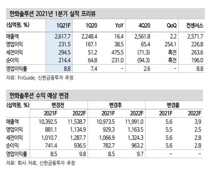 """[클릭 e종목]""""한화솔루션, 태양광 수요 성장…상승세 재개"""""""