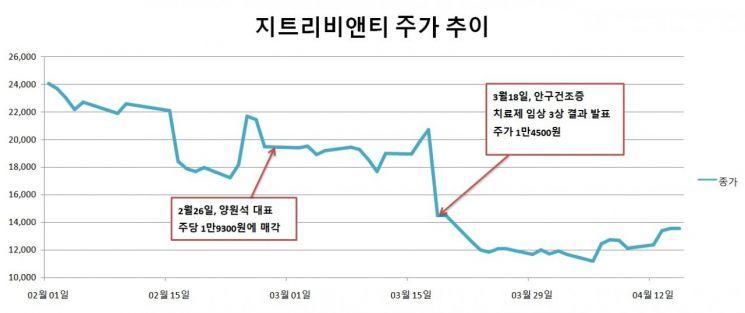 [시장을 뒤흔든 바이오]양원석 지트리비앤티 대표, 주가 급락 전 나홀로 '매도'②