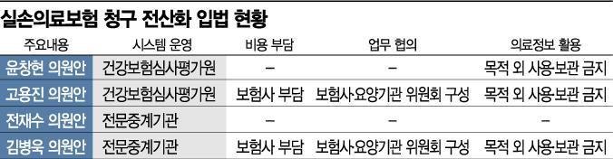 """'실손보험 청구 전산화' 입법 속도…보험업계 """"이번에는 꼭""""(종합)"""