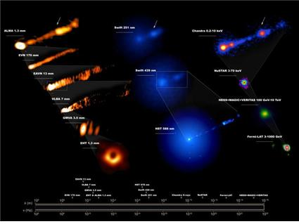 초대질량 블랙홀 분출 'M87 은하' 다파장 관측 성공