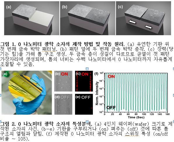 韓연구진, 0나노 반도체 공정 원천 기술 확보