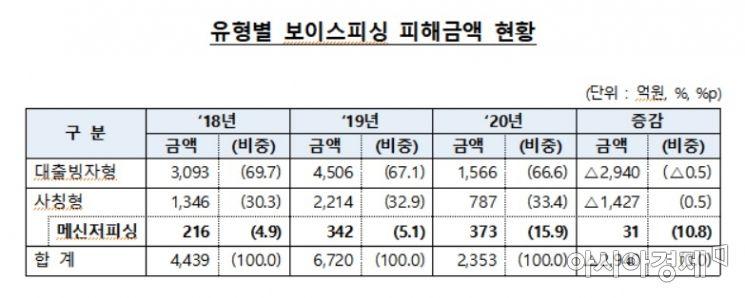 보이스피싱 피해 현황(자료:금융감독원)