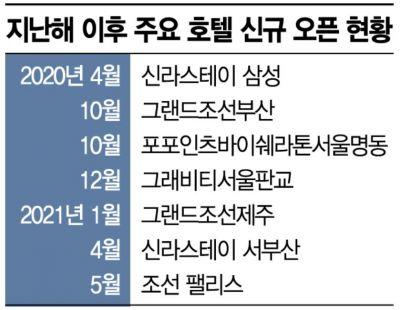 '포스트 코로나' 대비하는 호텔…신규 출점 러시
