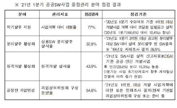 1분기 공공SW 제값받기 점검결과…심의위 구성은 55%만