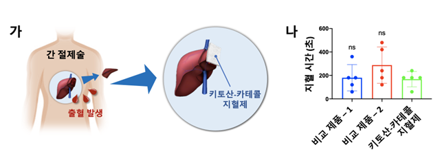 간 절제 환자 대상 임상시험에서 키토산-카테콜의 지혈 효과. 그림제공=KAIST
