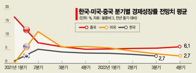 G2경제 '글로벌 전이' 기대 커지는데…'코로나 그림자' 여전한 韓