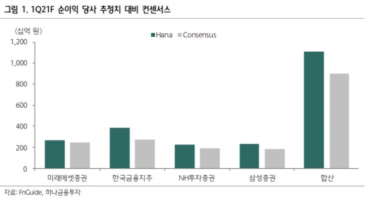 몸값 치솟는 '한국금융지주'