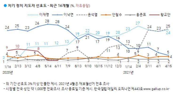 尹 25% vs 李 24% 양강구도…이낙연 5%·안철수 4%[갤럽]