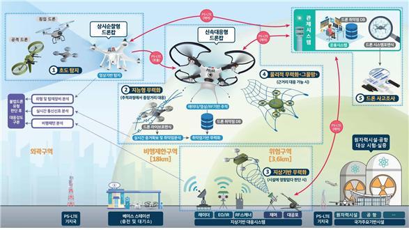 원전·군부대 넘보는 '불법 드론', 강제 착륙·격추 시스템 개발