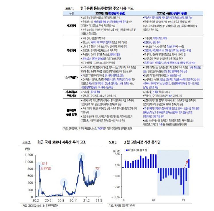 코로나19를 무서워하지 않는 한국은행…경제회복 자신감