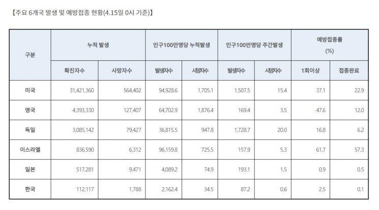 """""""韓 접종률 0.1%로 주요 6개국 중 가장 낮아…1회 접종은 日보다 많아"""""""