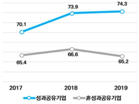 성과공유기업과 비성과공유기업의 인건비 추이. [사진 = 중소기업연구원]