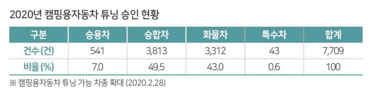 '차박'에 빠진 캠핑족…캠핑용차 튜닝 건수 1년 새 251% 급증