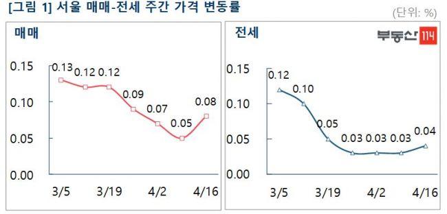 """서울 아파트값 다시 상승폭 '확대'…""""오세훈發 재건축 기대감 반영"""""""