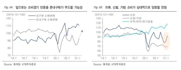 코로나19로 가전·가구株 껑충… 소비심리 회복기 투자 종목은?