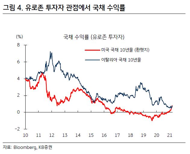경기 회복에도 美국채 금리는 내리막…왜?