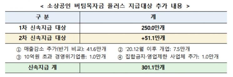'버팀목자금 플러스' 93% 지급…내일부터 51만곳 추가 지원