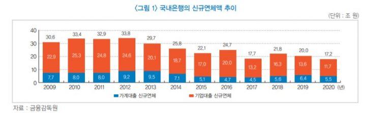 """""""국내은행 자산건전성 겉만 양호…다양한 위험요인 노출"""""""