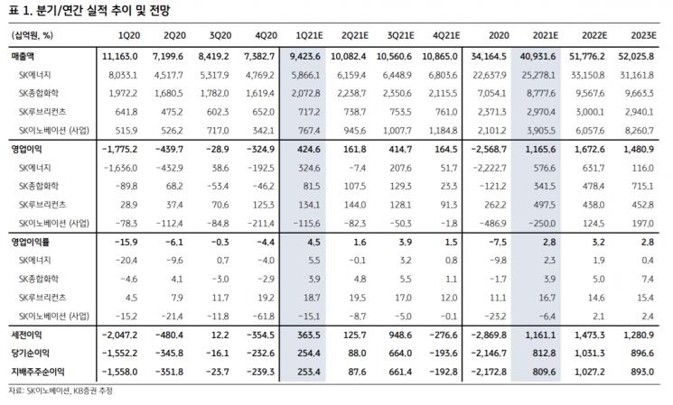 """[클릭 e종목]""""SK이노, 석유사업부 이익 증가…목표가 10%↑"""""""