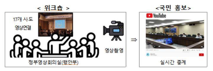 20일 '행안부-시·도 안전감찰 협력 워크숍' 온라인 개최